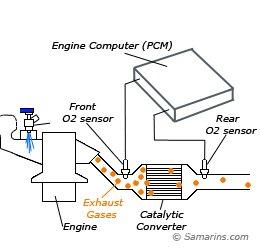 o2 diagram